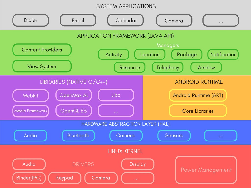 Android Architecture Android Framework